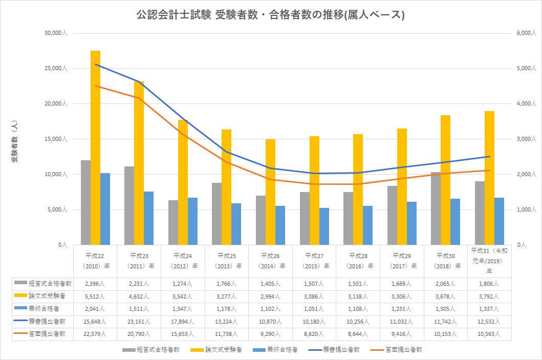 公認会計士試験 受験者数・合格者数の推移(属人ベース)