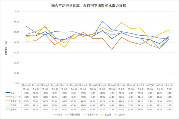 総合平均得点比率と科目別平均得点比率の推移