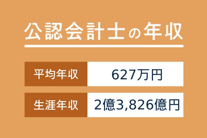 公認会計士の平均年収は892万円